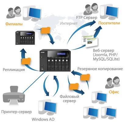 QNAP TS-220 ( NAS DLNA Cloud Qsync )
